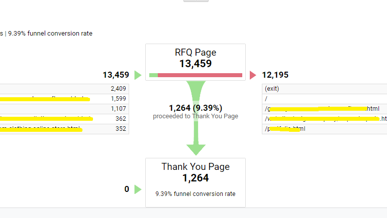 Why Conversion Rate Optimization Is Important for eCommerce